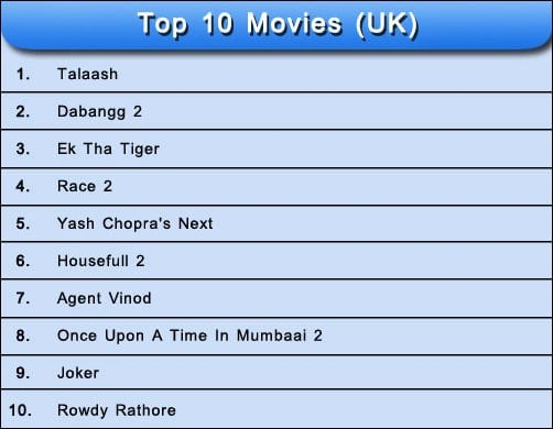 Talaash, Ek Tha Tiger, Dabangg 2, Agent Vinod, Heroine, Rowdy Rathore, Bol Bachchan are the Most Awaited Movies of 2012